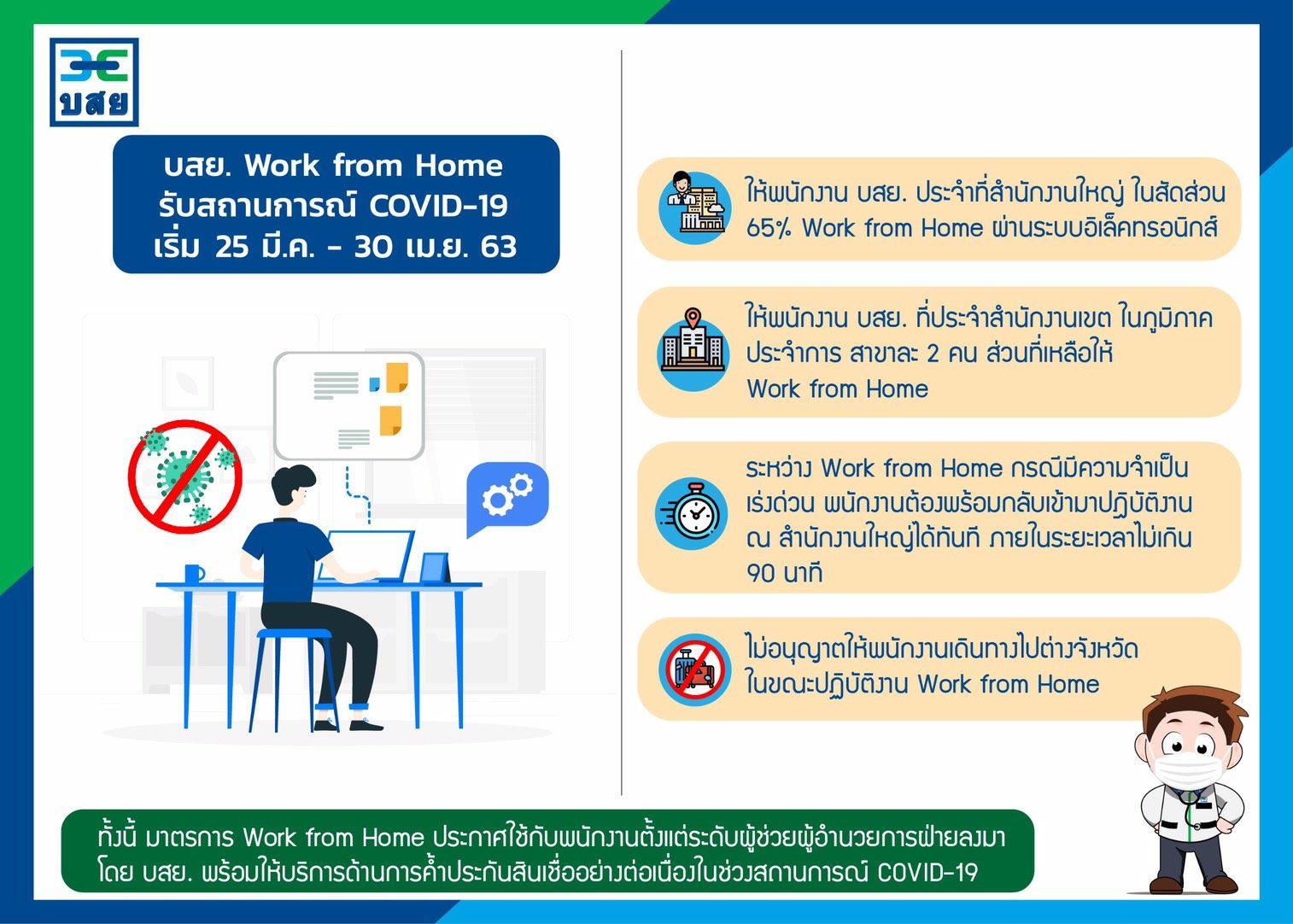 บสย.เริ่มใช้มาตรการ Work from Home รับCOVID-19