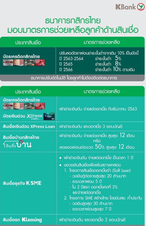 แบงก์กสิกรไทยออกมาตรการพิเศษช่วยรายย่อย-ผู้ประกอบการ ประเดิมช่วยแล้วกว่า 86,000 ล้าน