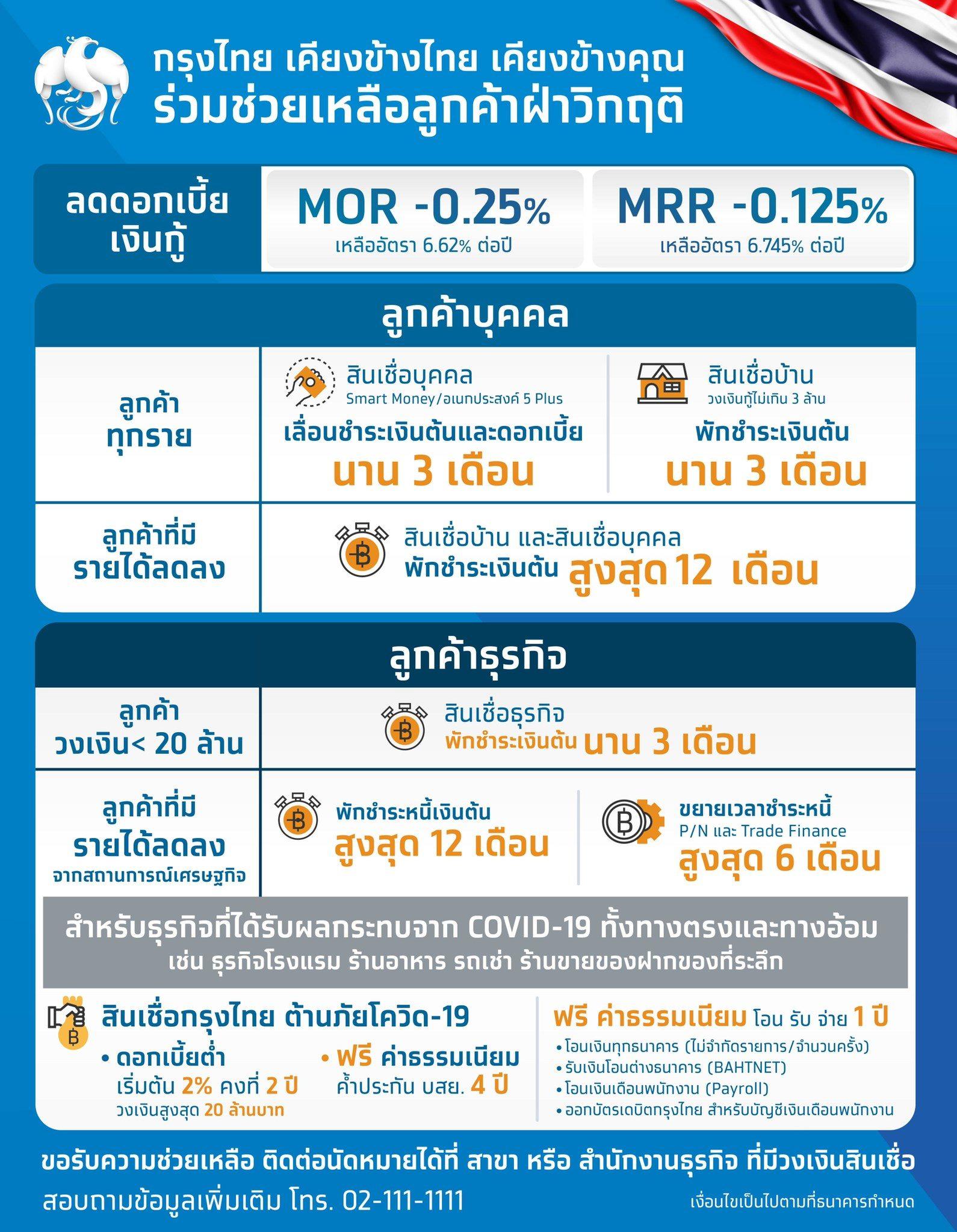 กรุงไทยอัดทุกมาตรการช่วยลูกค้าโควิด-19 ลดดอกเบี้ย พักเงินต้น ให้กู้ใหม่