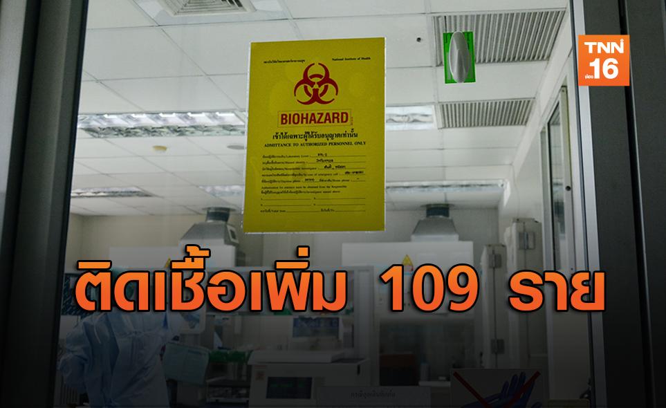 ศบค.เผยไทยติดเชื้อโควิดเพิ่ม 109 ราย ตายเพิ่ม 1