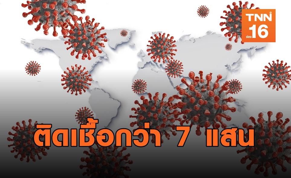 COVID-19 ระบาดหนัก 7.2 แสนรายทั่วโลก! สหรัฐฯอ่วมสุด