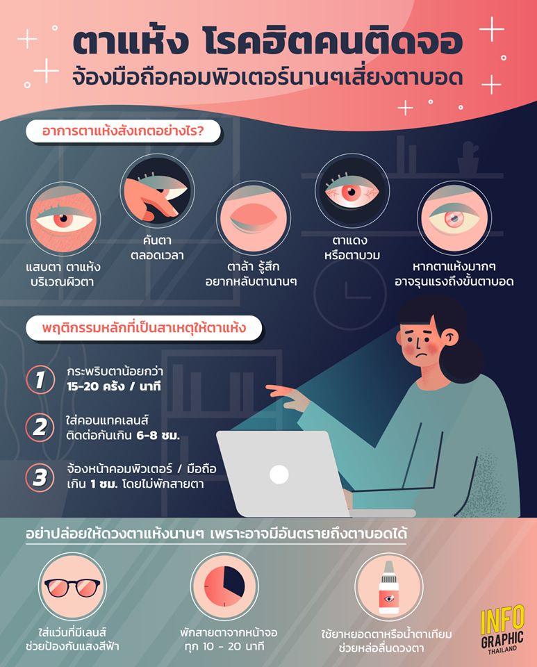 ตาแห้งโรคฮิตคนติดจอ จ้องมือถือคอมพิวเตอร์นาน ๆ เสี่ยงตาบอด