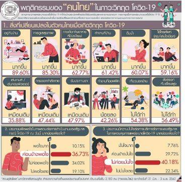 โพลพบช่วงวิกฤตโควิด คนไทยอยู่บ้านและดูแลสุขภาพตัวเองมากขึ้น