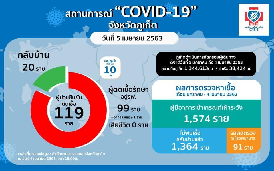 ภูเก็ตยอดโควิด-19 เพิ่ม 10 รวม 119 ราย