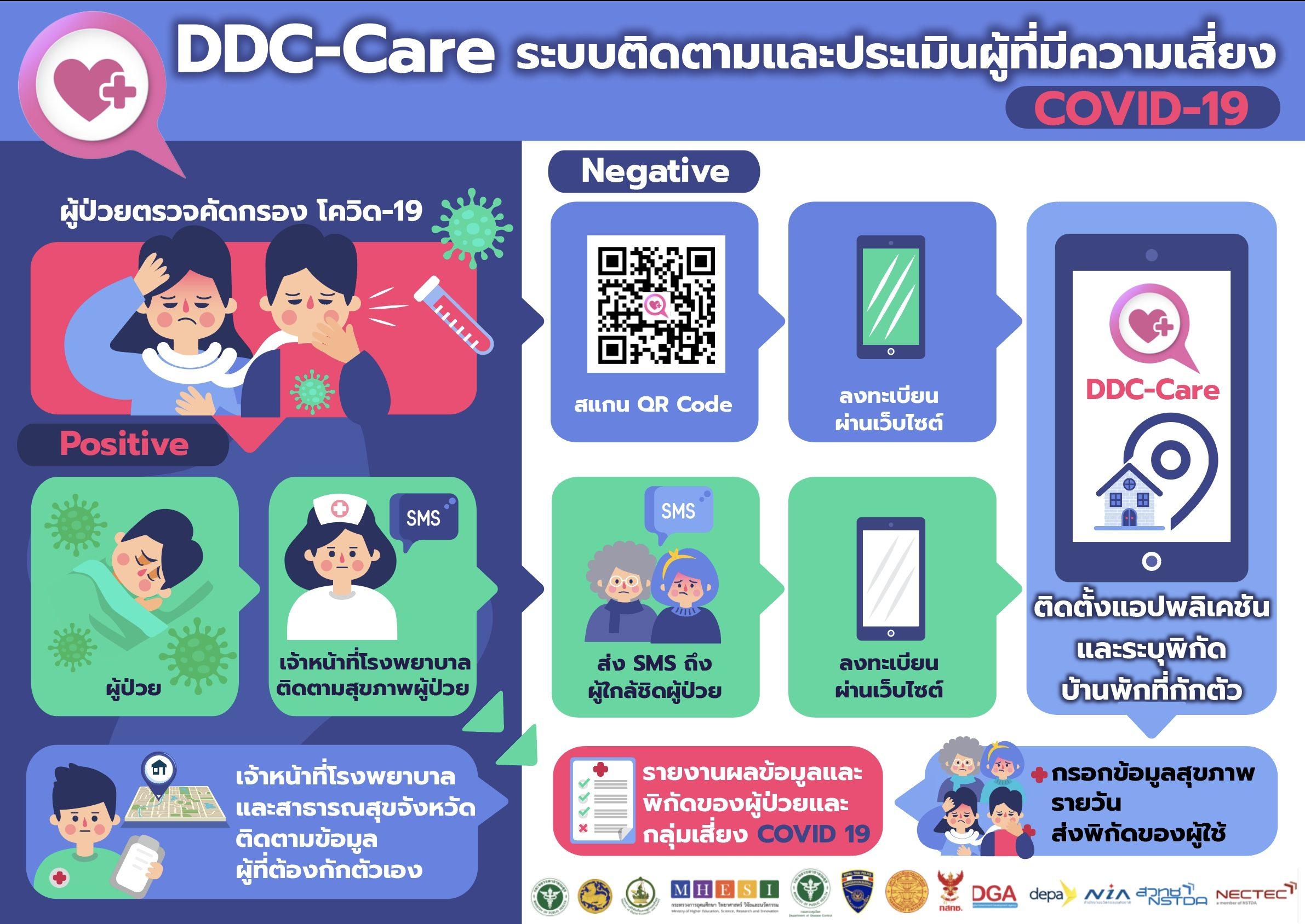 สวทช.พัฒนาแอพพ์สู้โควิด-19 'DDC-Care และ Traffy Fondue'