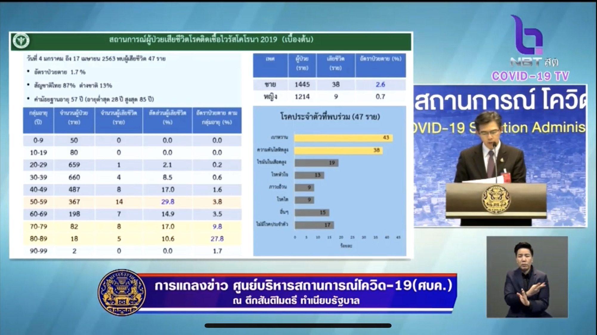 """หมอทวีศิลป์ แจง คนไทย 47 ราย ป่วยโควิด-19 ตาย """"เป็นชายมากกว่าหญิง"""""""