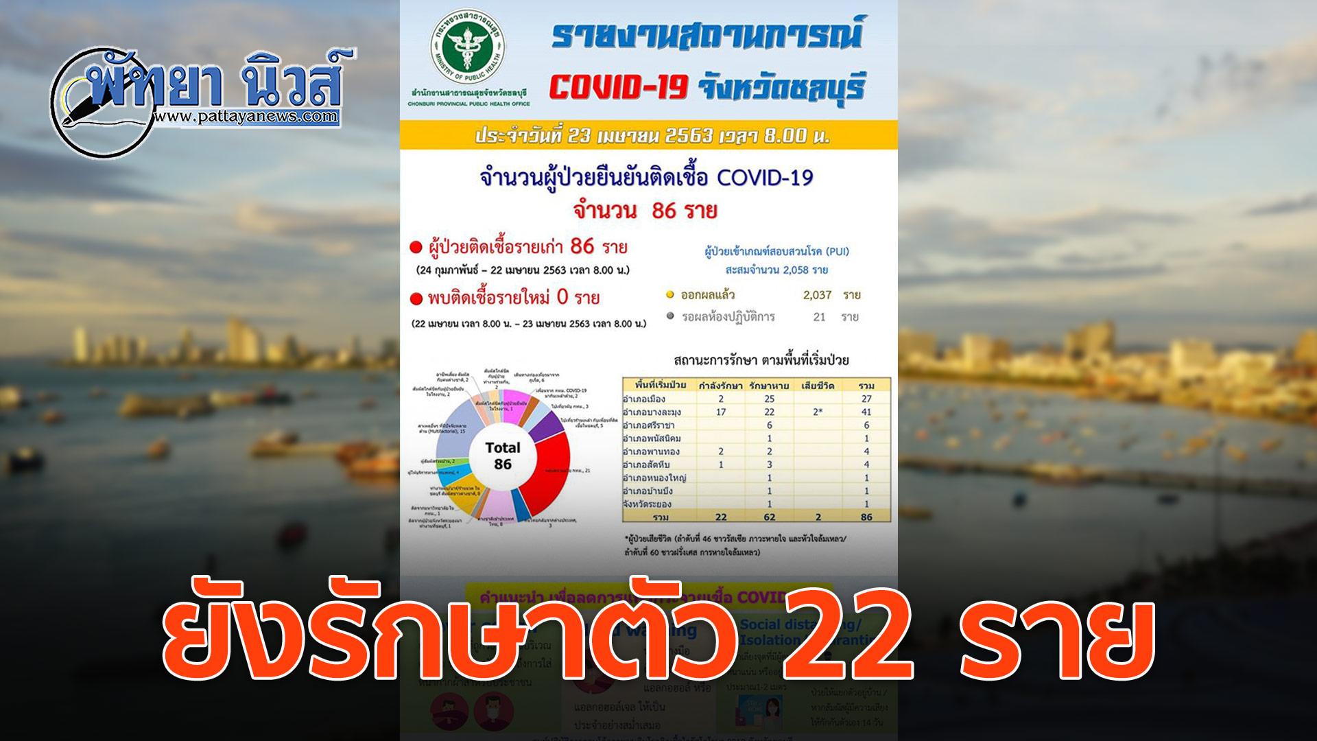 ชลบุรี ไม่พบผู้ติดเชื้อโควิดเพิ่ม รวมสะสมเท่าเดิม 86 ราย