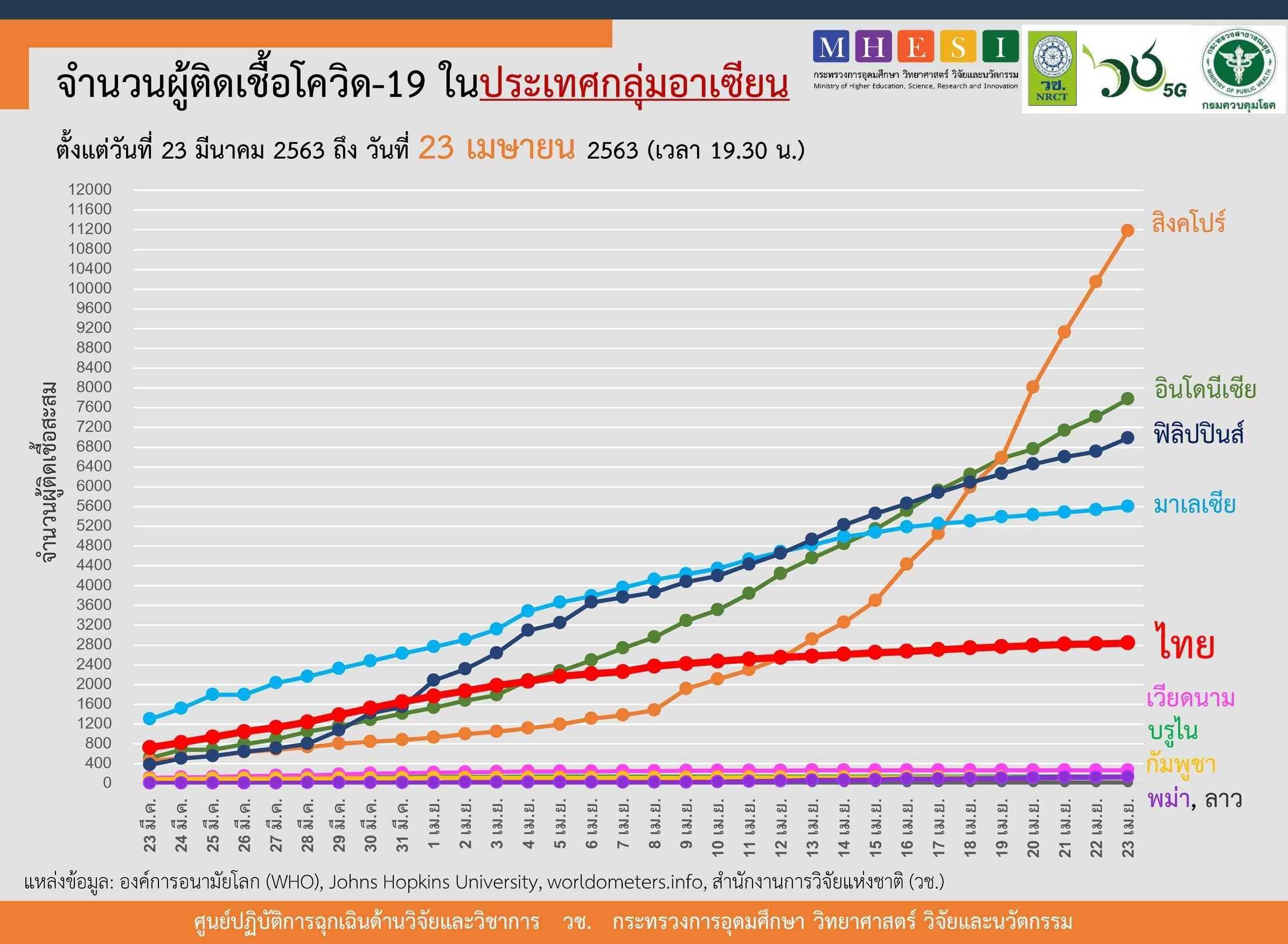 อาเซียนวันนี้ 'สิงคโปร์' ติดเชื้อใหม่กว่าพันราย ยอดสะสมทะลุหมื่น 'อินโด' ดับสูงสุด