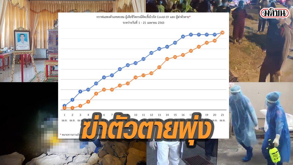 ผลวิจัย ชี้ คนไทยฆ่าตัวตาย เท่าคนตายเพราะโควิด แนะ 4 ข้อเร่งแก้เฉพาะหน้า