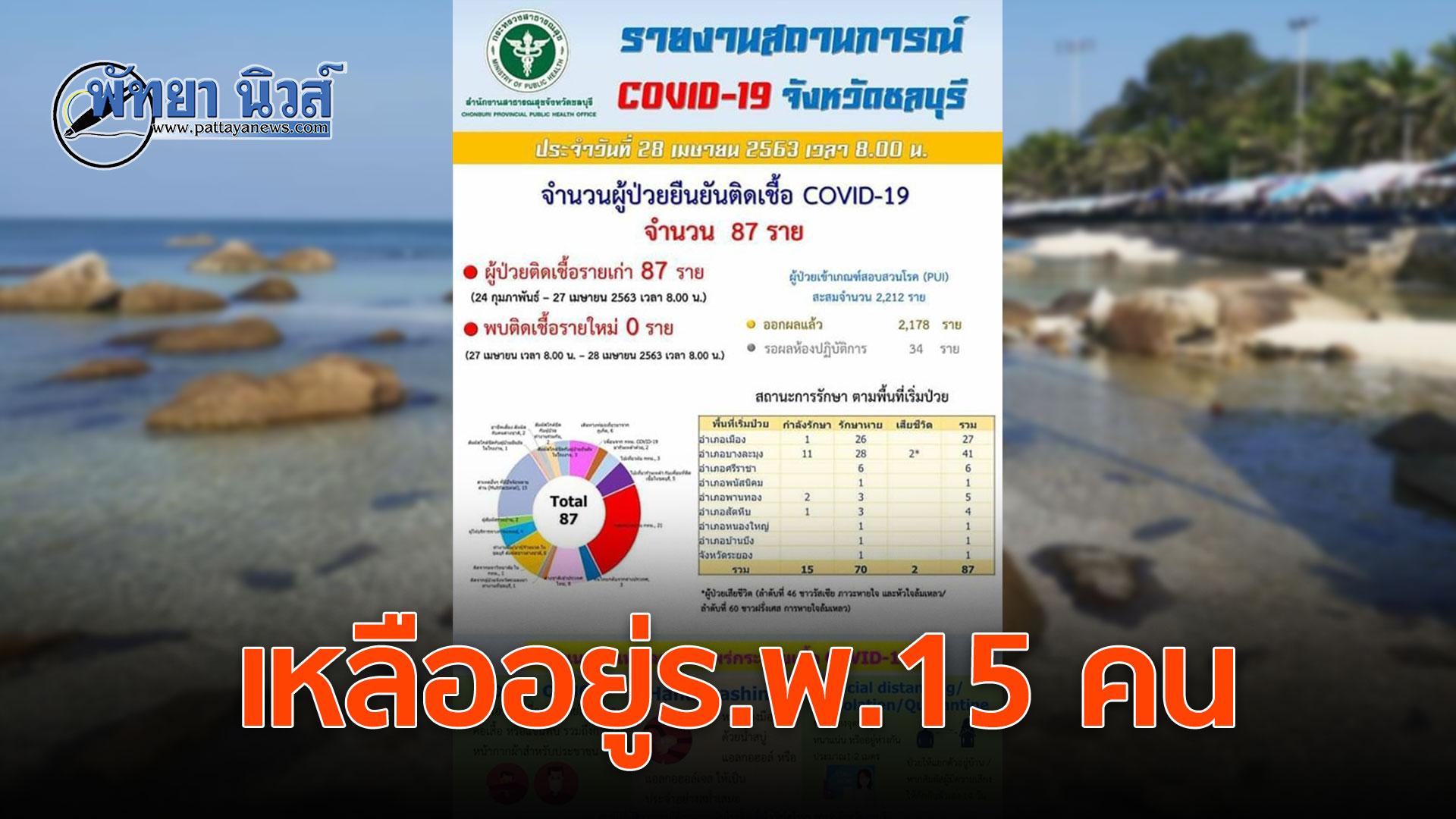ชลบุรี ไม่พบผู้ติดเชื้อโควิดเพิ่ม รวมสะสมเท่าเดิม 87 ราย