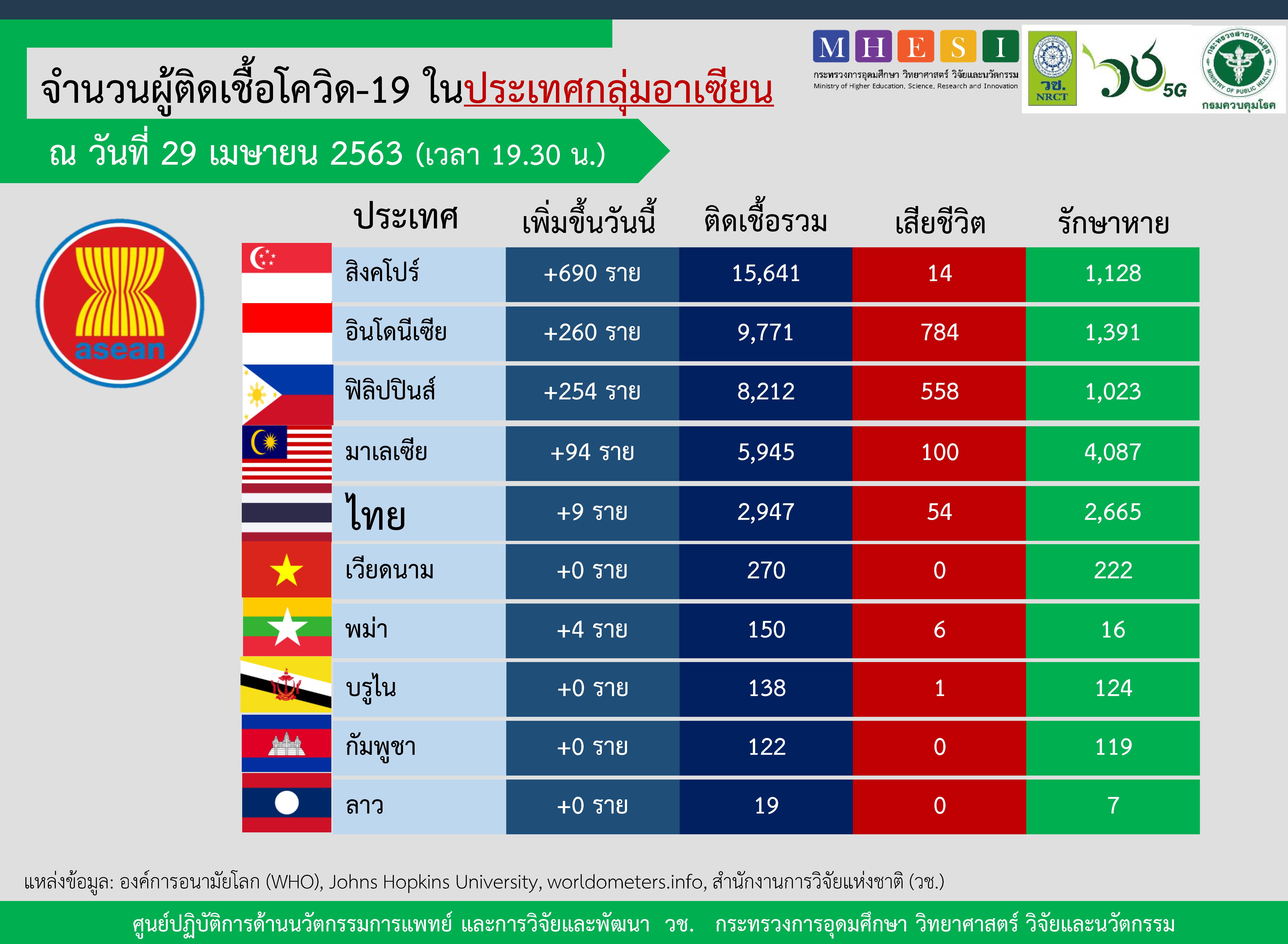 อัพเดทสถานการณ์ จำนวนผู้ติดเชื้อโควิด-19 ในอาเซียน