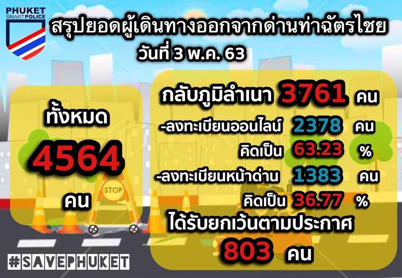 เผย 3 พ.ค.มีผู้ประสงค์เดินทางออกจากด่านท่าฉัตรไชยกว่า 4 พันคน