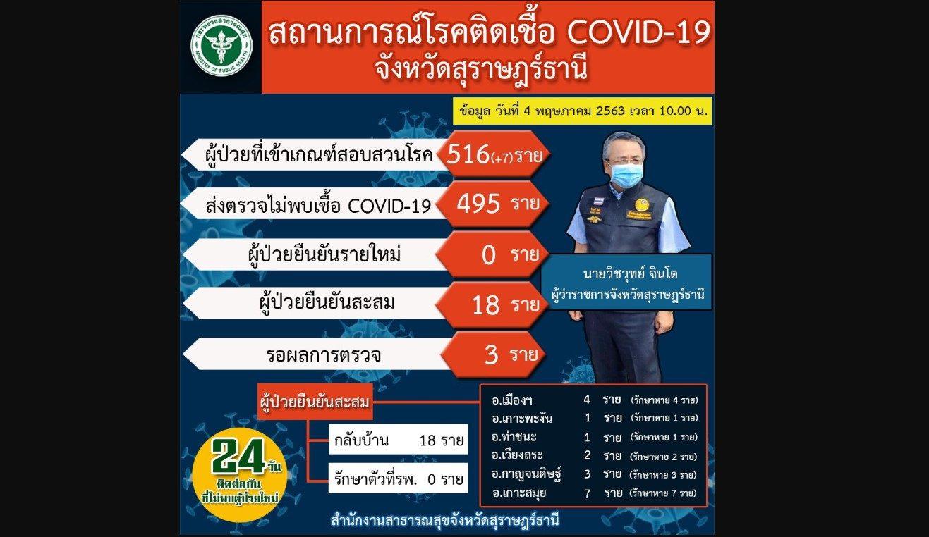 ออกจากภูเก็ตวันนี้อีกเกือบ 2 พัน ที่สุราษฎร์ยังไม่พบผู้ติดเชื้อโควิด-19