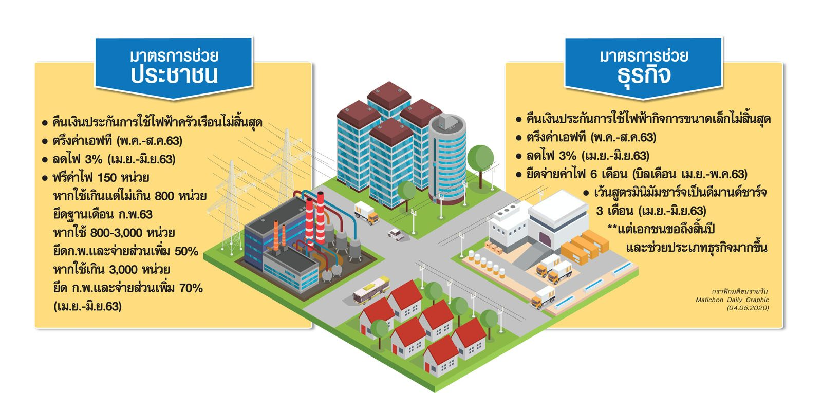 รัฐใจป้ำช่วยค่าไฟปชช.ถึงธุรกิจ เฉือนกำไร3การไฟฟ้าแสนล้าน จับตาภาคปฏิบัติหืดขึ้นคอแน่!!
