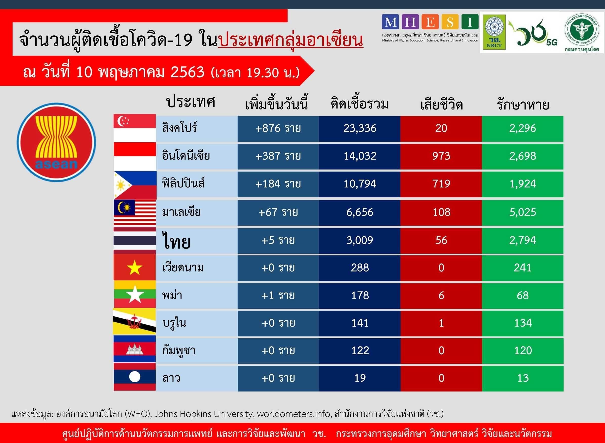 อาเซียนวันนี้ 'สิงคโปร์' ครองแชมป์ยอดติดเชื้อสะสมพุ่ง 23,336 ส่วนไทยอยู่อันดับ 5