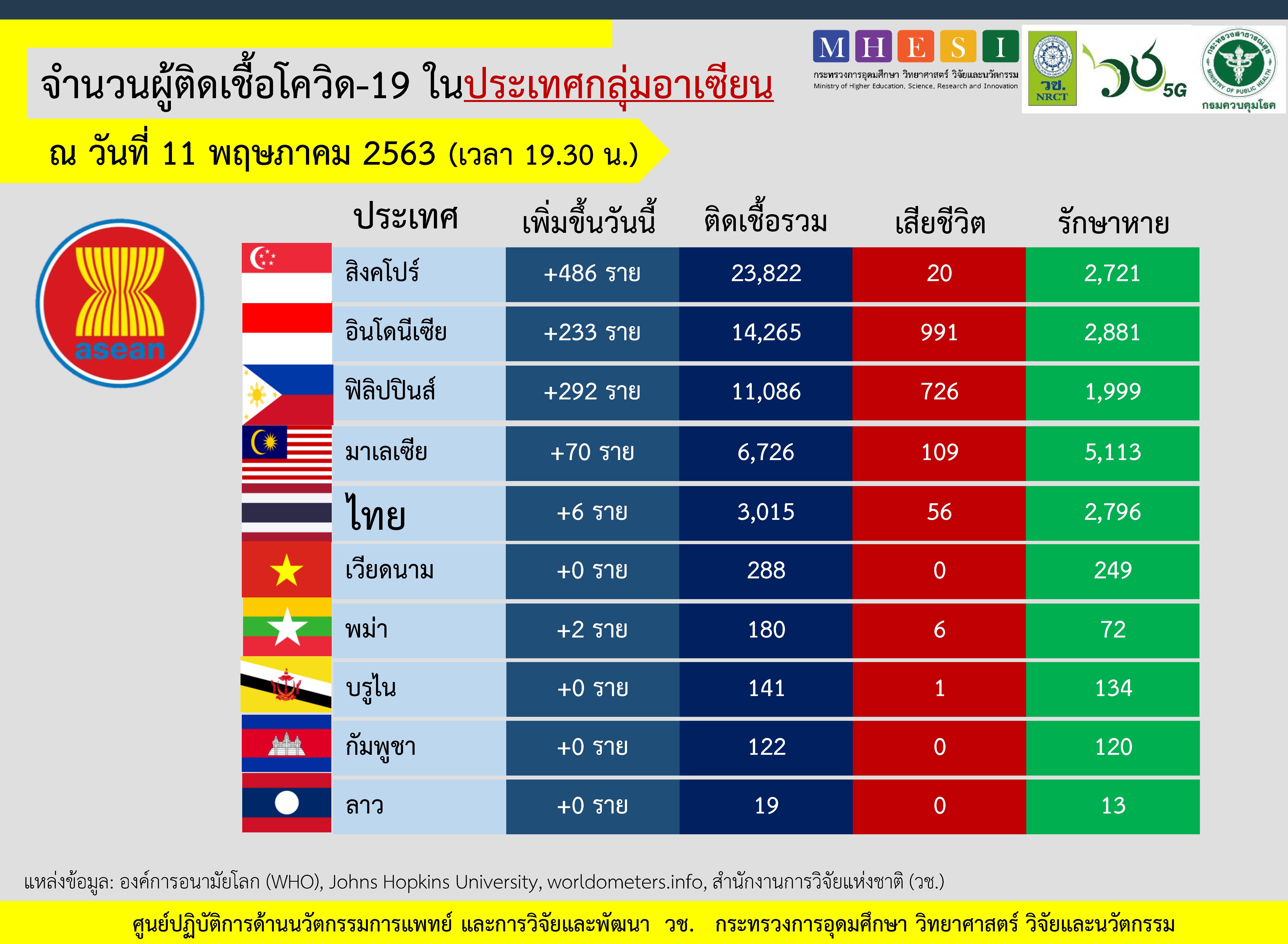 สถานการณ์ผู้ติดเชื้อโควิด19 ในอาเซียน สิงคโปร์เพิ่ม 486 ราย ยอดสะสม 23,822 ราย