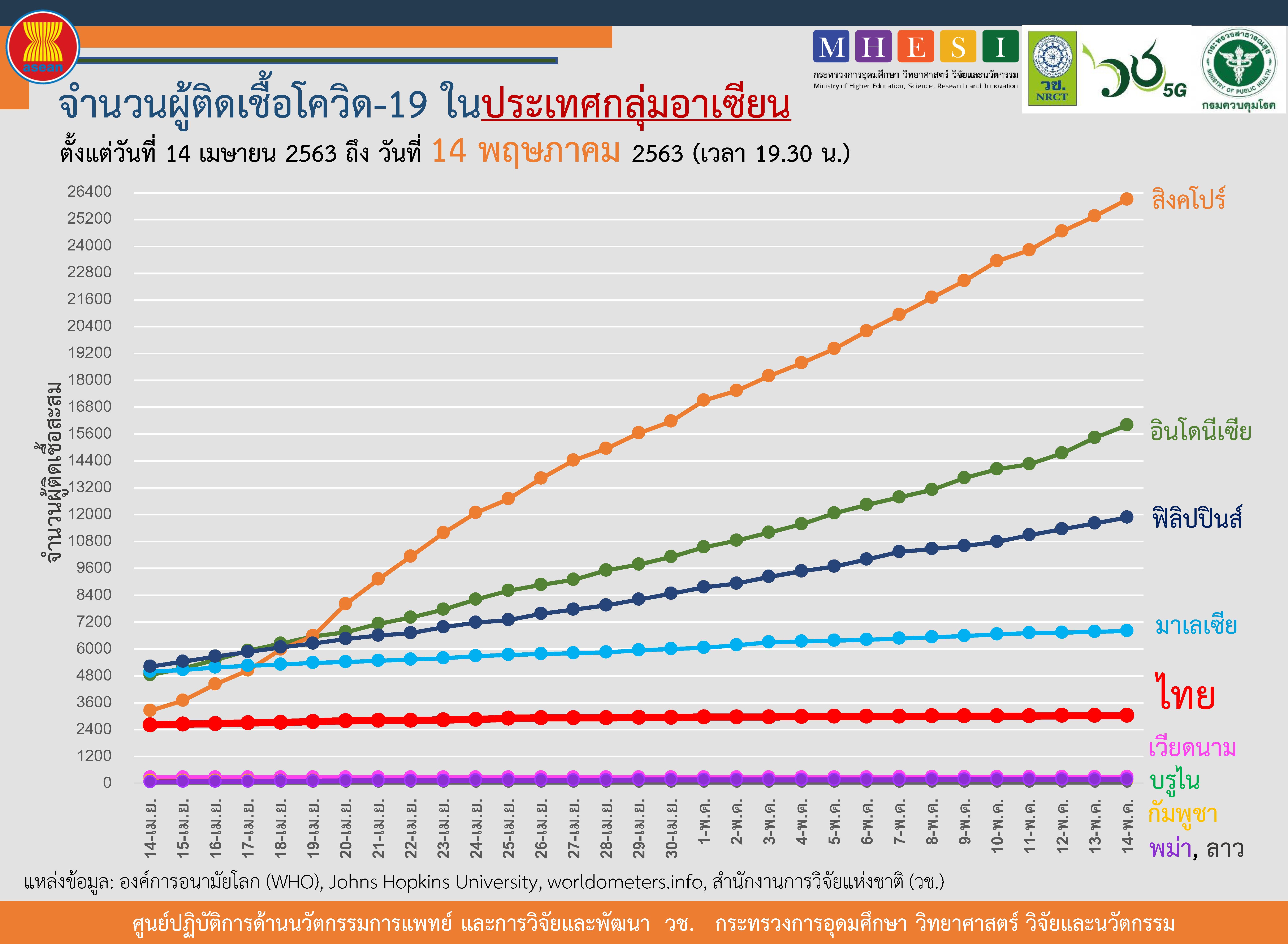 จับตาอาเซียน 'สิงคโปร์' ยอดสะสมยังสูงสุด วันเดียวเพิ่ม 752 ราย 4 ประเทศไร้ติดเชื้อใหม่
