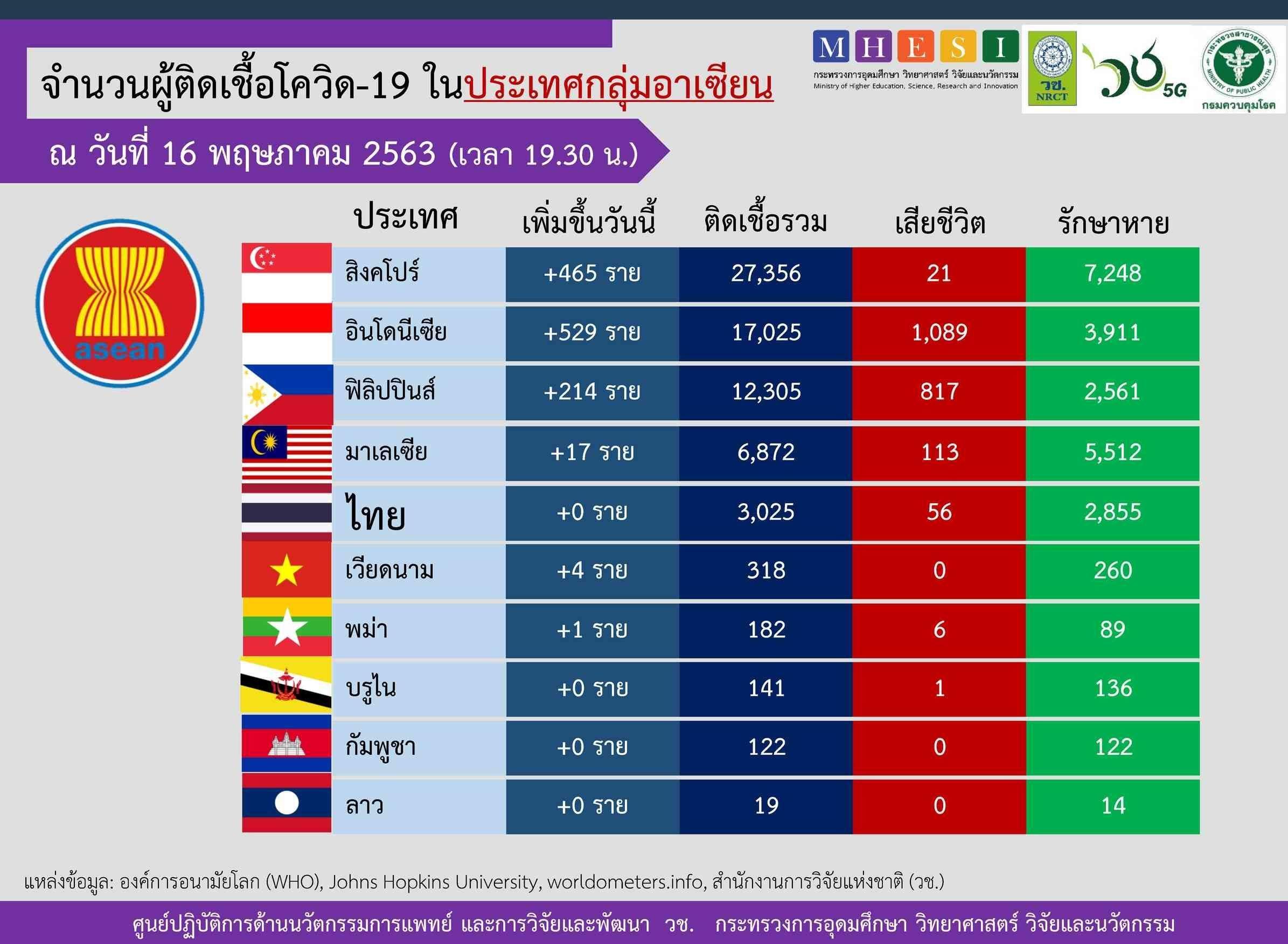 4 ประเทศอาเซียนเฮ!! พบยอดผู้ติดเชื้อโควิดเป็น 0