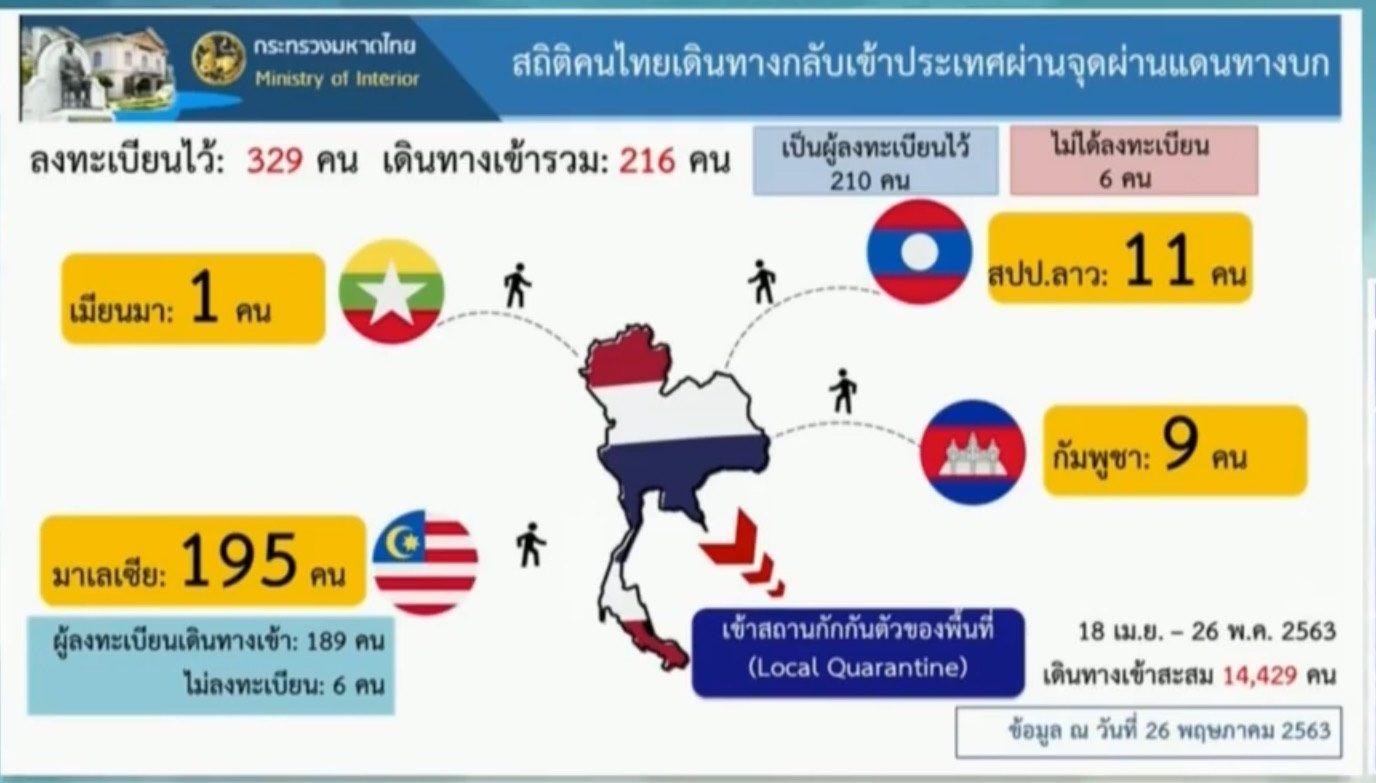 คนไทยกลับจากมาเลย์จะลำบากขึ้น เหตุปิดด่านปาดังเบซาร์ หลังพบผู้ติดเชื้อผ่านด่าน 6 ราย