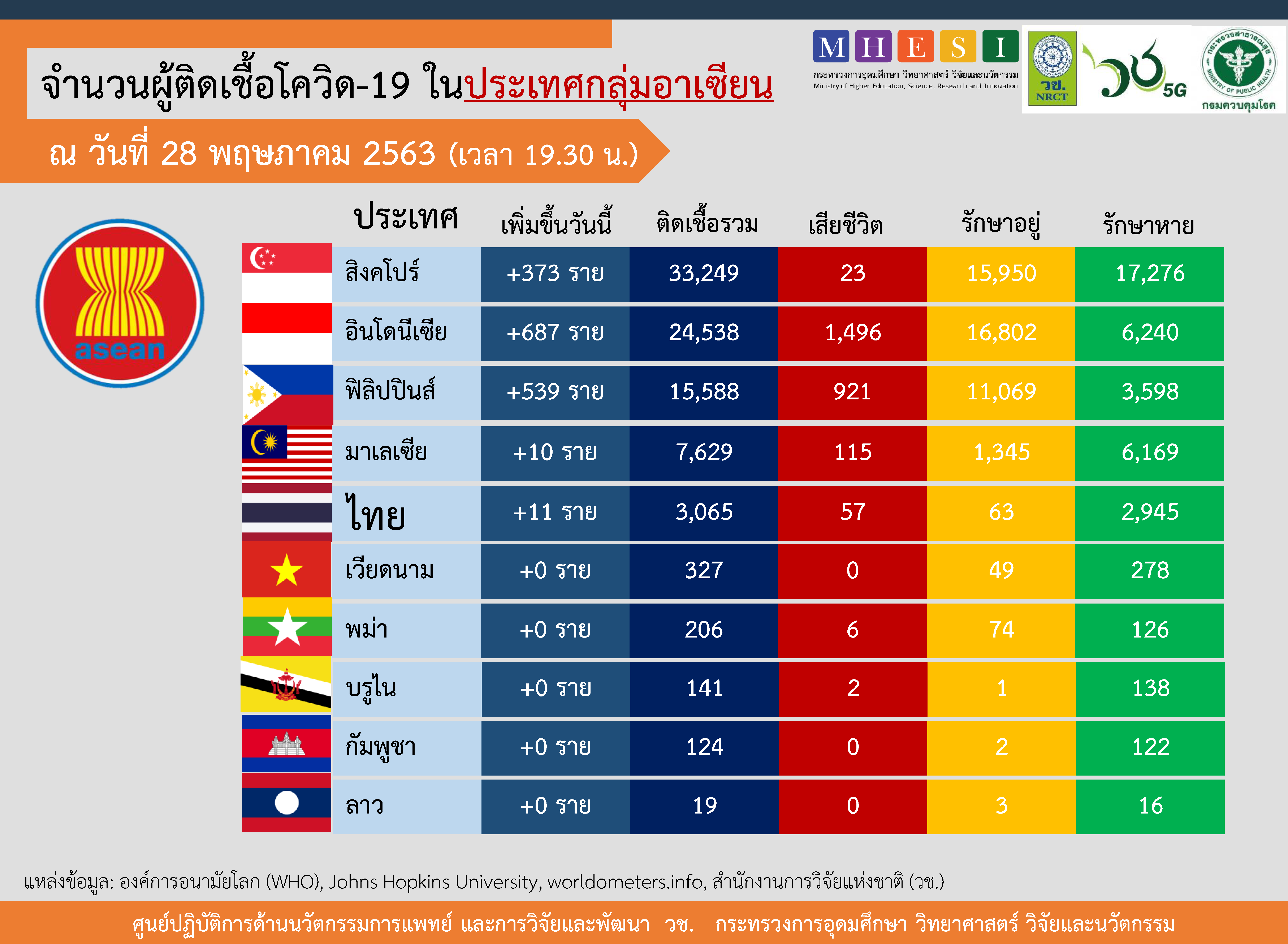 ยอดผู้ป่วยโควิดเพิ่มสูงสุดในอาเซียน 'อินโดฯ' 687 ราย ตามด้วย 'ฟิลิปปินส์' 539 ราย