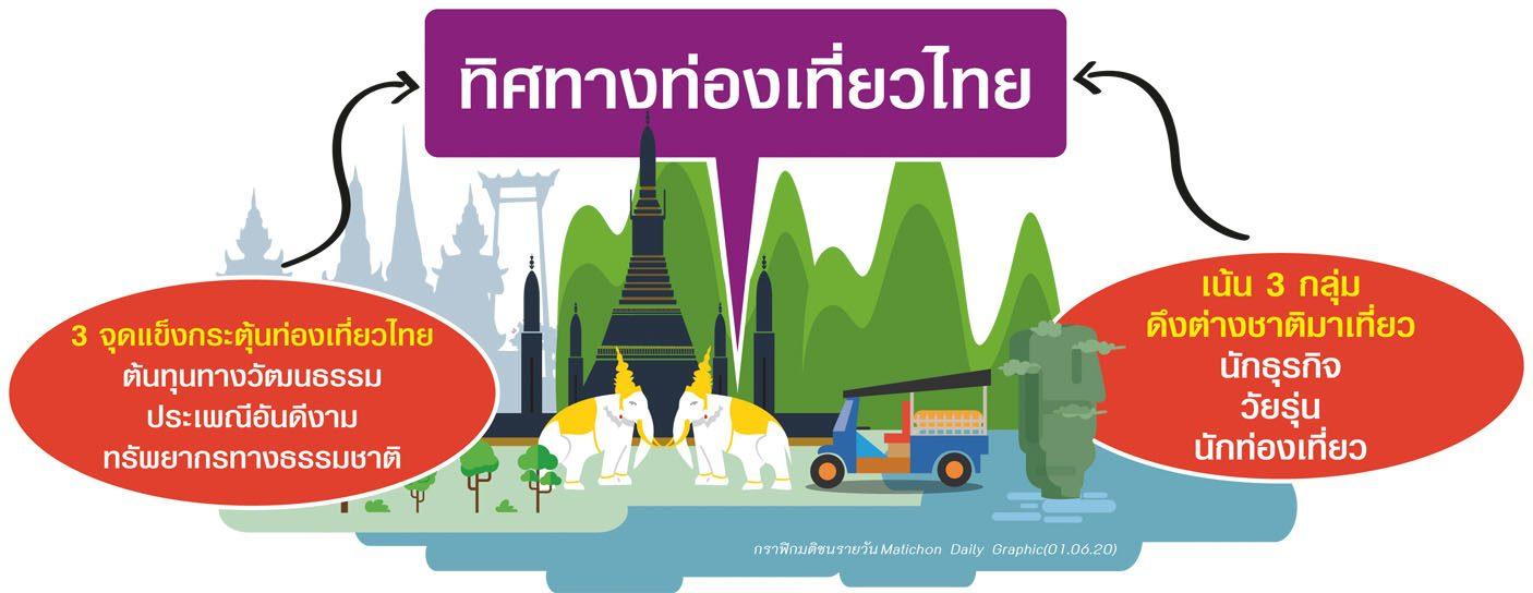 จับชีพจรท่องเที่ยวไทย หลังโควิดป่วนอุตสาหกรรม ทัวร์-ททท.ตั้งหลักรีสตาร์ตใหม่