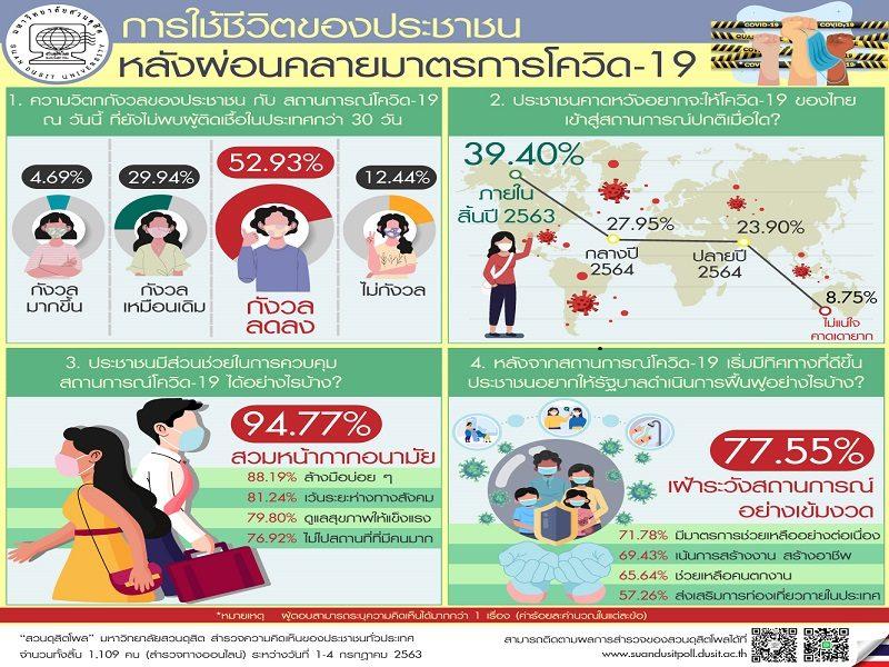 สวนดุสิตโพล ชี้คนไทยส่วนใหญ่คลายความกังวลโควิด-19 ลุ้นสิ้นปีนี้สถานการณ์คืนปกติ