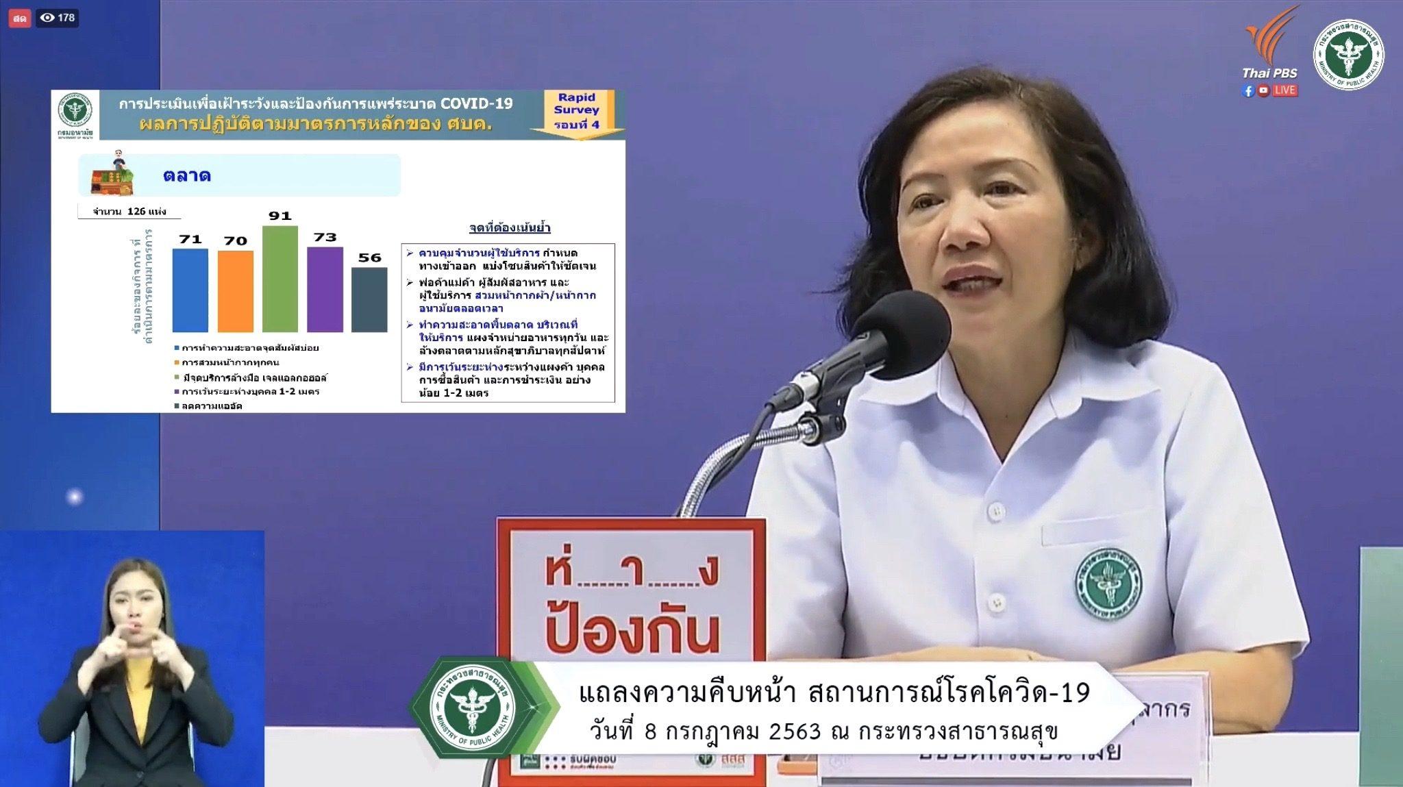 """ผลสำรวจชี้คนไทย """"การ์ดตก"""" เมินหน้ากาก-ไม่เว้นระยะ สธ.ย้ำ! กินที่ร้านอย่านาน"""
