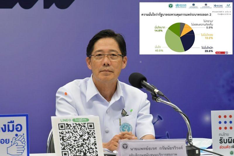 สธ.เผยผลสำรวจ 4 แสนคนไทย กว่า 50% มั่นใจรัฐบาลรับมือ 'โควิด-19' ระลอก 2 ได้