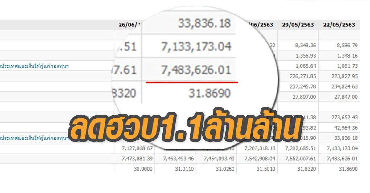 เงินสำรองระหว่างประเทศไทย 2 เดือนลดฮวบ 1.1ล้านล้านบาท