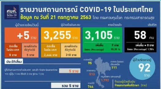 """ไทยป่วย """"โควิด-19"""" เพิ่มอีก 5 ราย จากญี่ปุ่น-ซูดาน-อียิปต์ ผลตรวจระยอง-สุขุมวิท 7,144 ราย ไม่พบเชื้อ"""