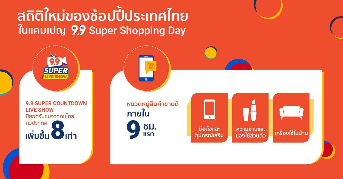'ช้อปปี้' ปลื้มผลตอบรับมหกรรมช้อปปิ้งครั้งยิ่งใหญ่  'Shopee 9.9 Super Shopping Day'
