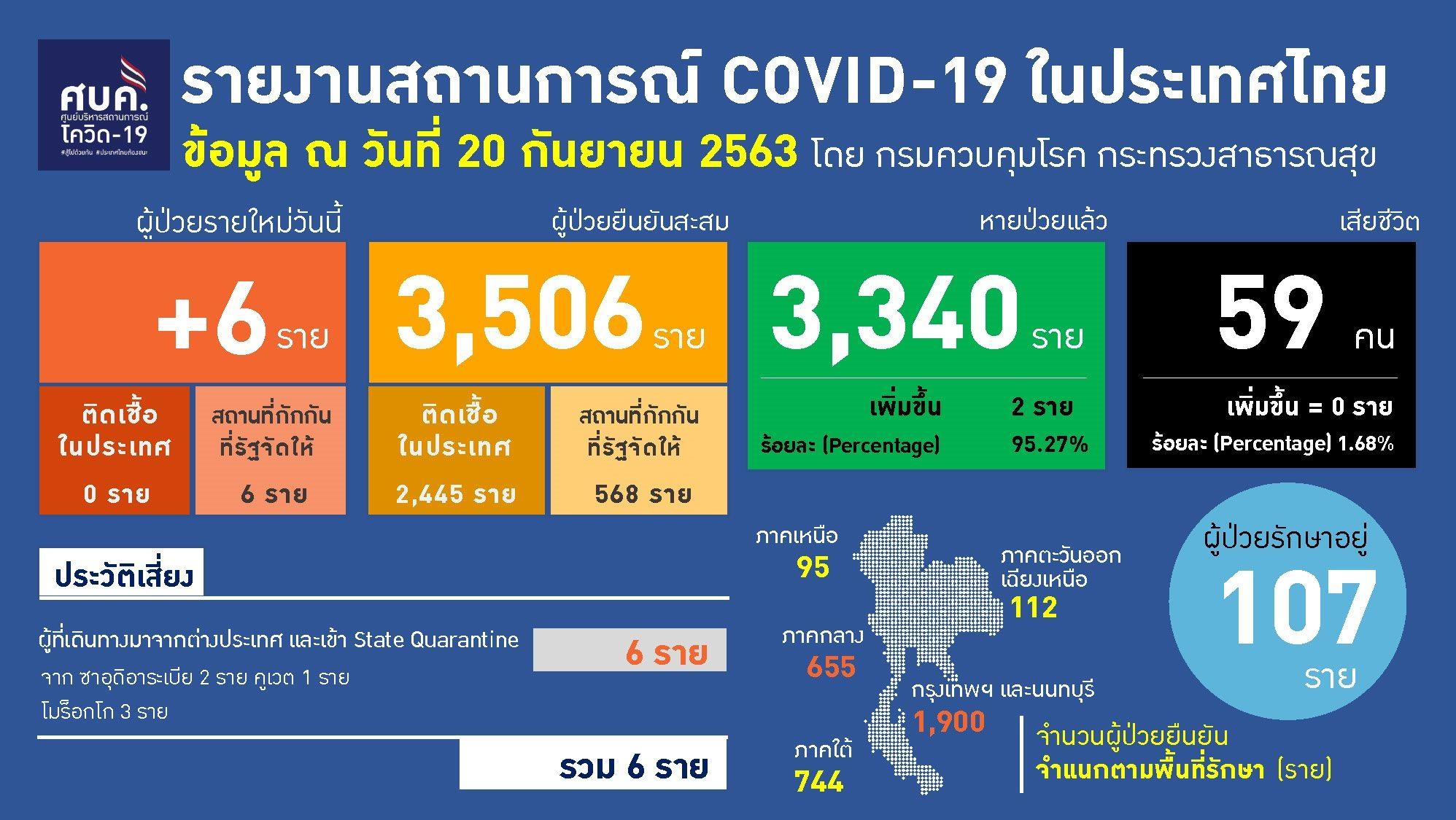 ไทยป่วยโควิดใหม่ 6 ราย สะสม 3,506 ราย เหลือรักษาใน รพ.107ราย