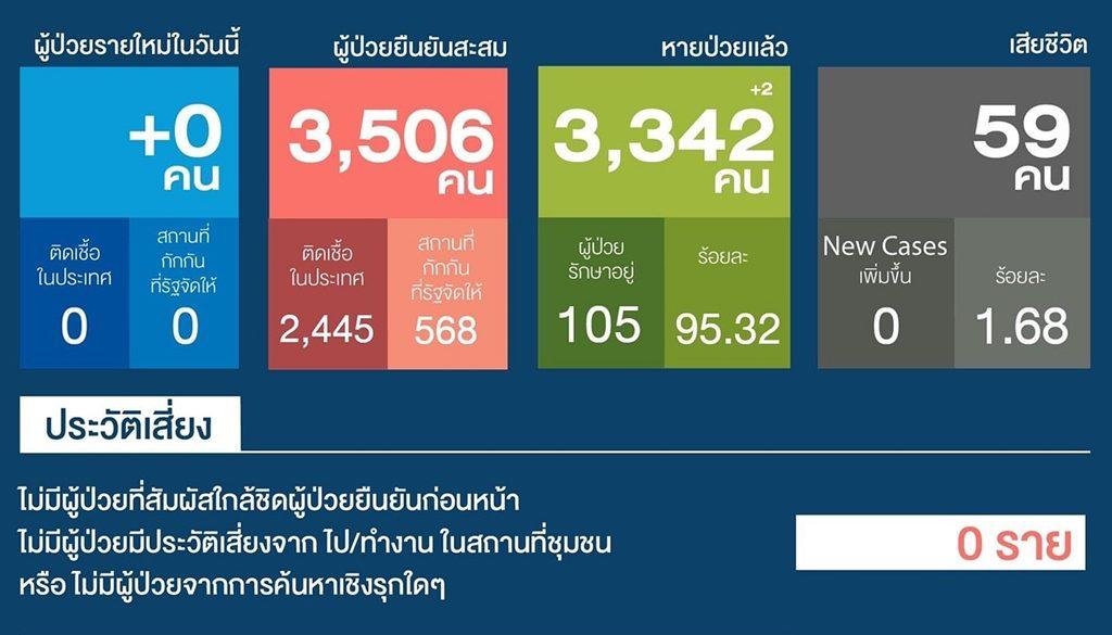 วันนี้ไทยไร้ผู้ป่วยโควิด ยอดป่วยสะสม 3,506 ราย อยู่อันดับที่ 133 โลก