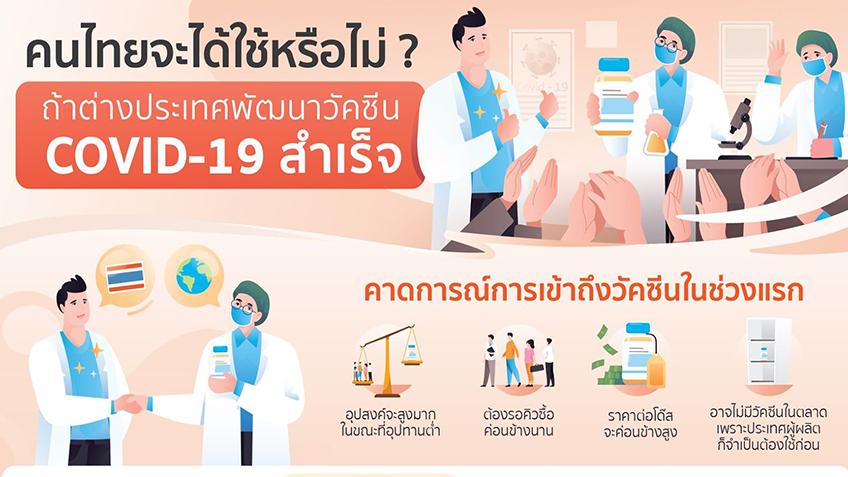 ถ้าต่างประเทศพัฒนาวัคซีนโควิด-19 สำเร็จ คนไทยจะได้ใช้หรือไม่?