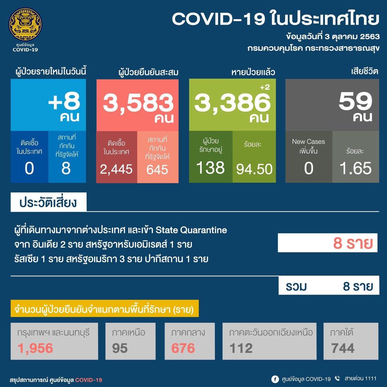 วันนี้! ไทยป่วยโควิด-19 อีก 8 ราย มาจาก 5 ประเทศ ยอดสะสม 3,583 ราย