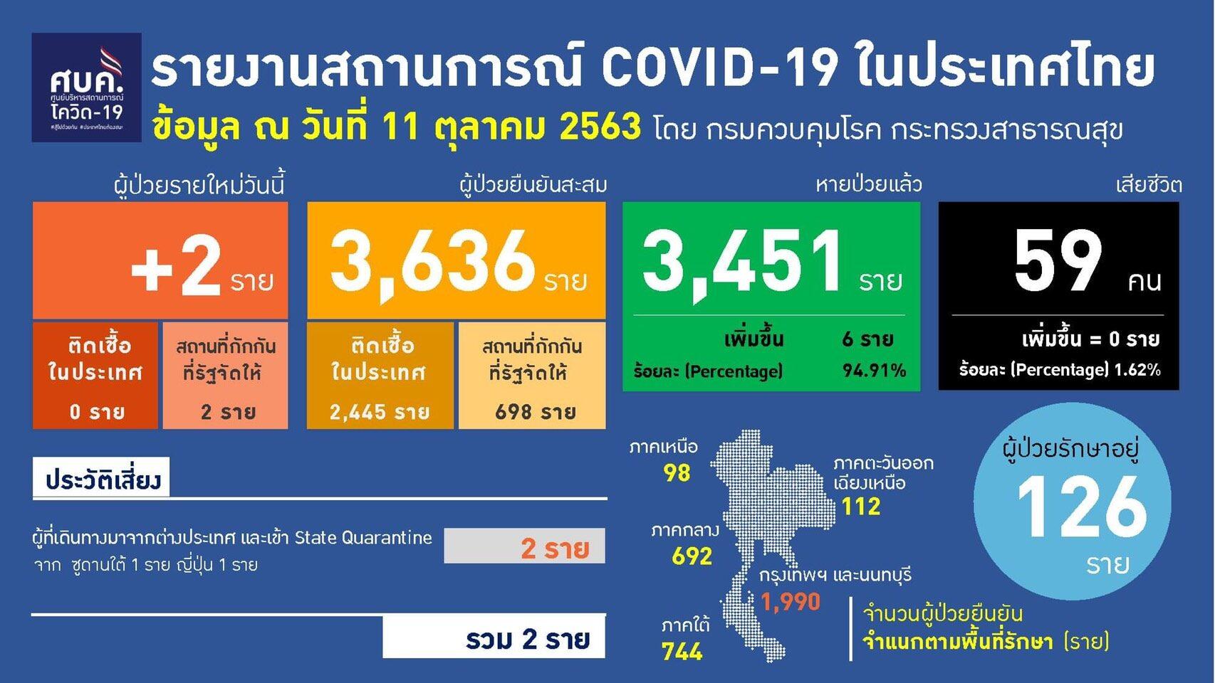 ไทยพบป่วยโควิด-19 อีก 2 ราย กักตัวครบ 17 วัน เพิ่งตรวจเจอเชื้อ