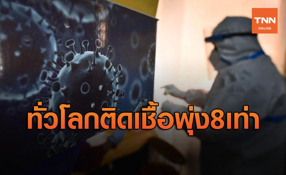 เตือนไทยการ์ดอย่าตก! ทั่วโลกติดโควิด-19 พุ่ง 8 เท่า ป่วยล้นรพ.