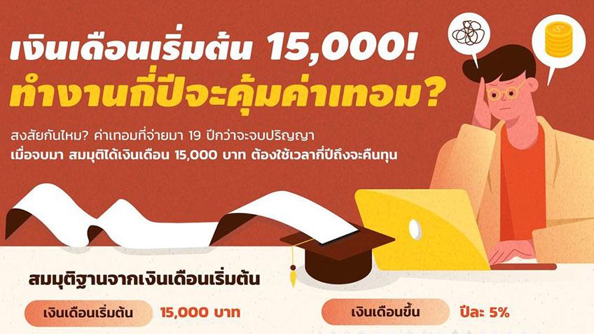 เงินเดือน 15,000 บาท ต้องทำงานกี่ปีจะคุ้มค่าเทอมที่จ่ายมา 19 ปี?