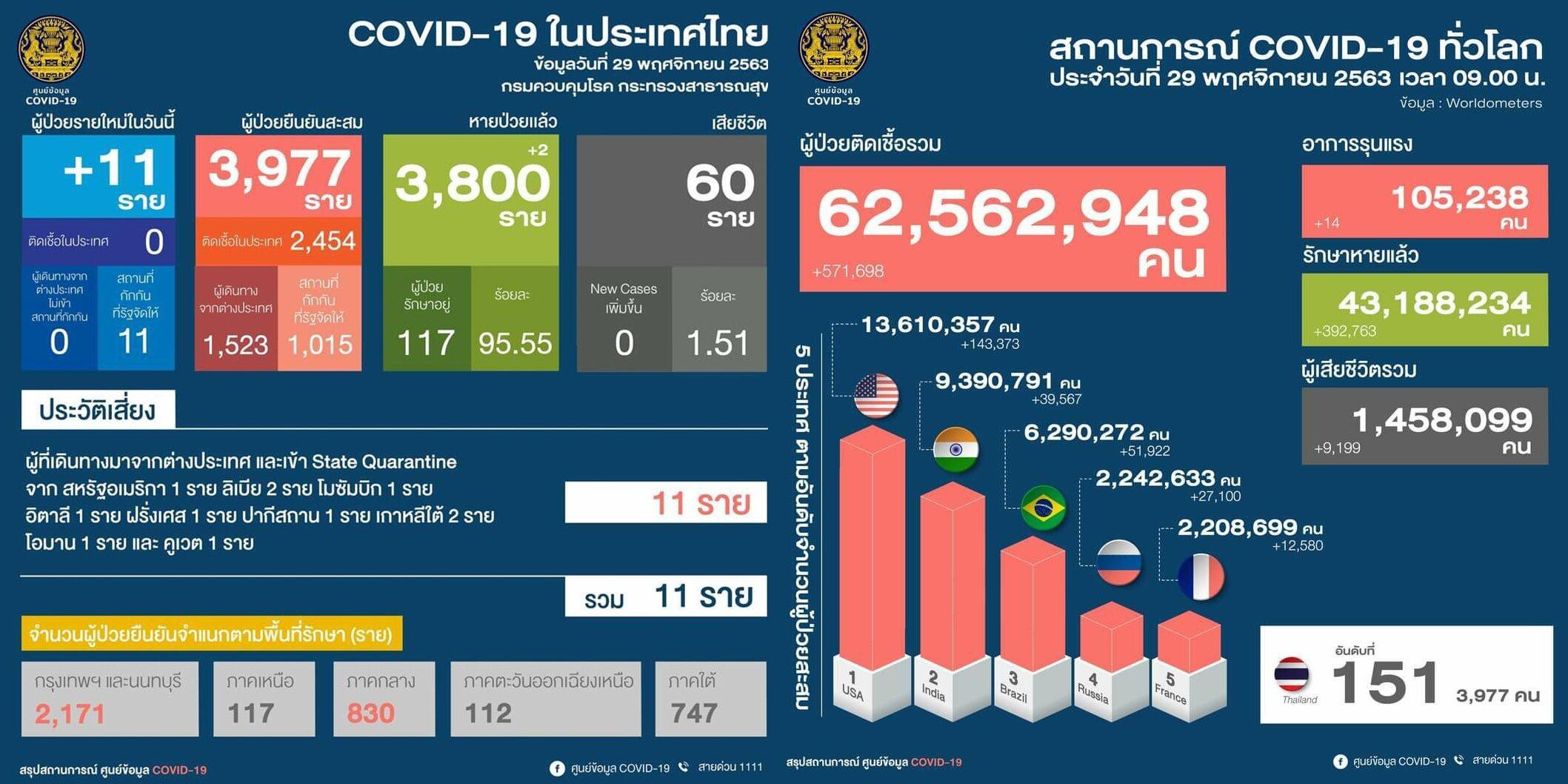 โควิดไทยวันนี้ ป่วยใหม่ 11 ราย! คนไทย 7 ต่างชาติ 4 ตรวจพบในสถานกักกัน