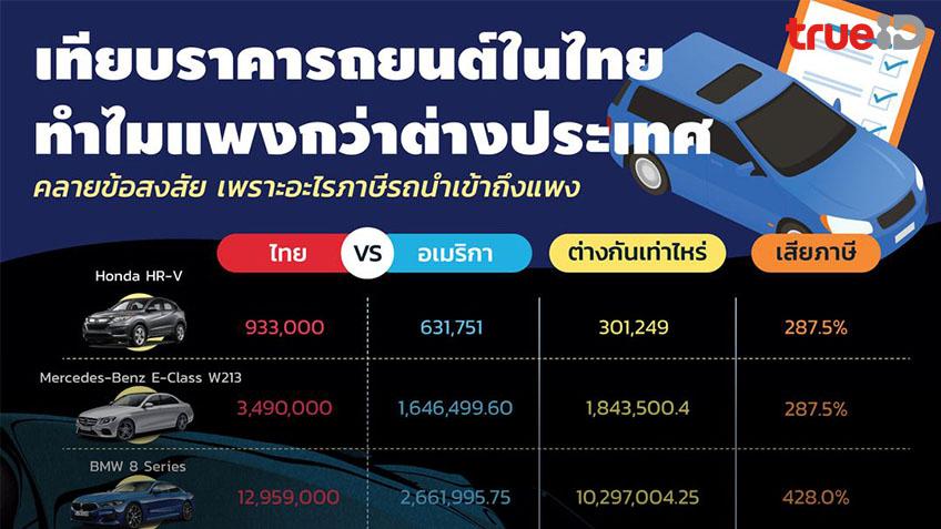 ทำไมรถรุ่นเดียวกัน ในไทยกับสหรัฐฯ ถึงต่างกันตั้งสิบล้าน