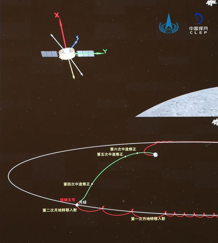 โมดูลโคจร-ส่งกลับ 'ฉางเอ๋อ-5' เข้าสู่วงโคจรขนย้ายดวงจันทร์-โลกแล้ว