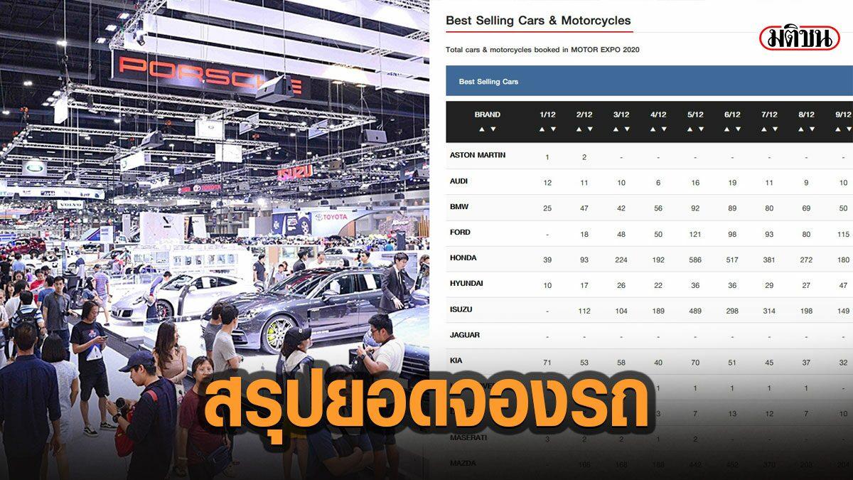 สรุปยอดจองรถยนต์-มอเตอร์ไซต์ Motor Expo ปีนี้ พุ่งรวมเฉียด 4 หมื่นคัน