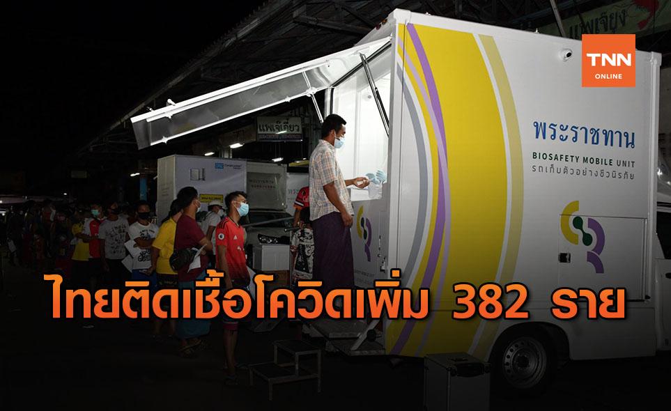 ด่วน! ศบค.เผยไทยติดโควิดเพิ่ม 382 ราย ป่วยสะสมพุ่ง 5,289 ราย