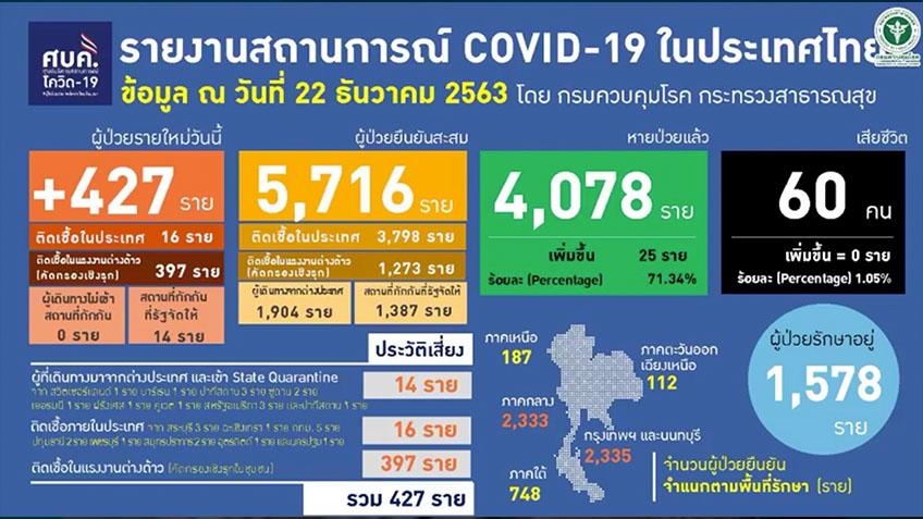 พบผู้ติดเชื้อใหม่ 427 ราย ขยายวง 22 จังหวัดเชื่อมโยงเข้ามาเกี่ยวข้อง