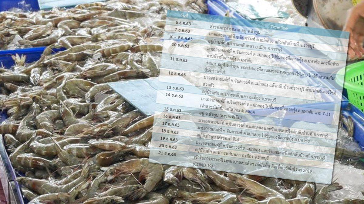 ไทม์ไลน์ หนุ่มสมุทรสงคราม วัย 33 ป่วยโควิด รายที่ 7 ส่งอาหารทะเลที่ลำพูน กลับบ้านราชบุรี