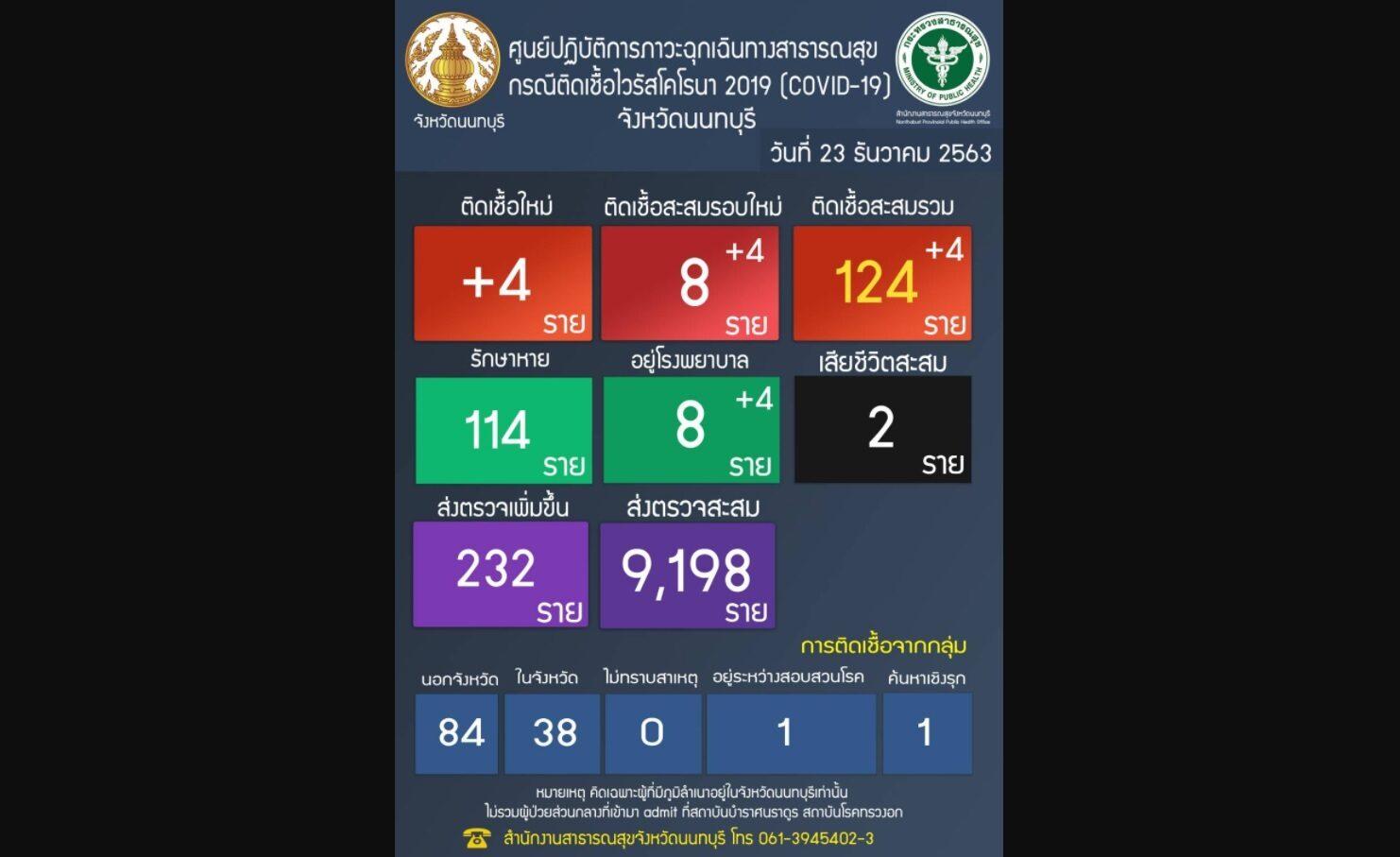 ด่วน! นนทบุรี พบผู้ป่วยรอบใหม่เพิ่มอีก 4 รวมเป็น 8 ราย