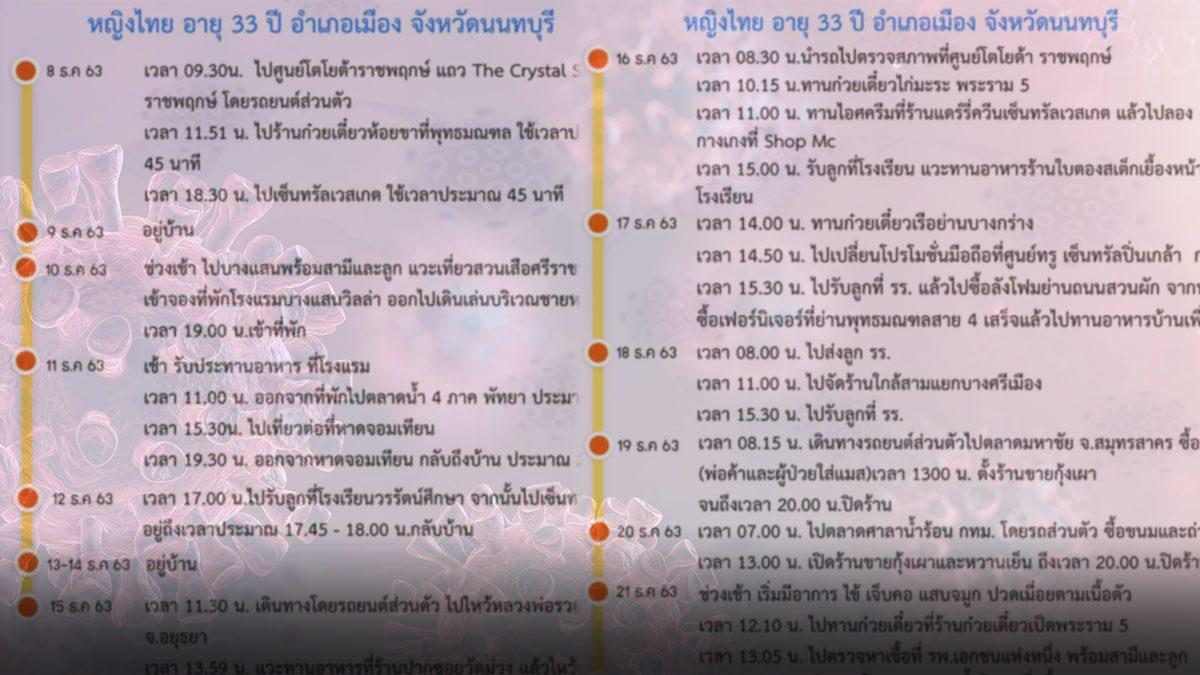 นนทบุรี โควิด เพิ่มอีก 4 เปิดไทม์ไลน์ ไป 3 ห้าง โรงแรม ตลาด แหล่งเที่ยว