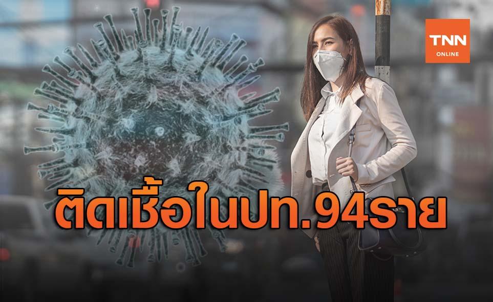 ไทยพบผู้ติดเชื้อโควิด 19 ในประเทศใหม่ 94 ราย ป่วยสะสมพุ่งทะลุ 6 พัน