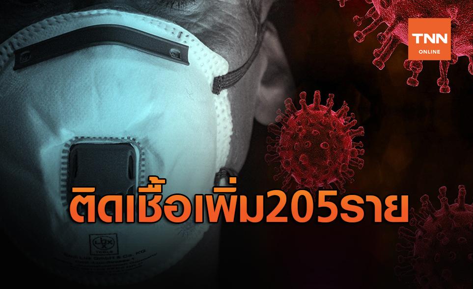 ศบค.เผยติดเชื้อเพิ่ม 205 ราย ยอดโควิดสะสมเฉียดหมื่นแล้ว