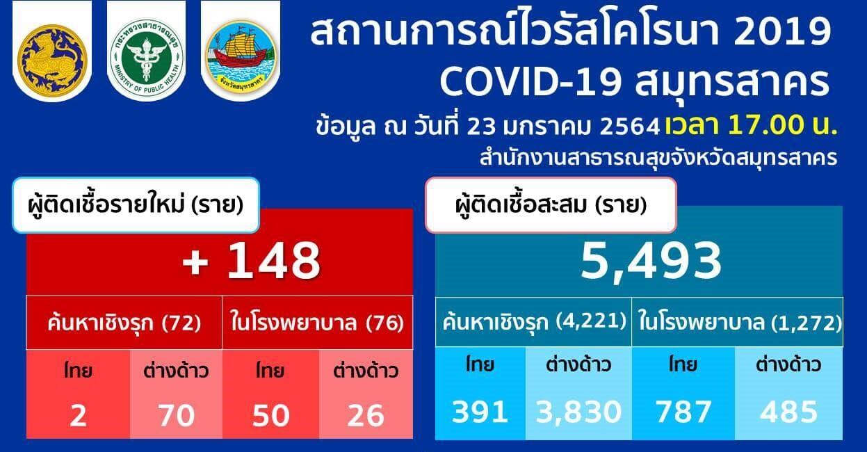สมุทรสาครพบโควิดเพิ่ม 148 ราย ยอดผู้ป่วยสะสม 5,493 ราย